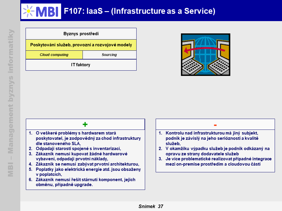 IaaS – (Infrastructure as a Service)