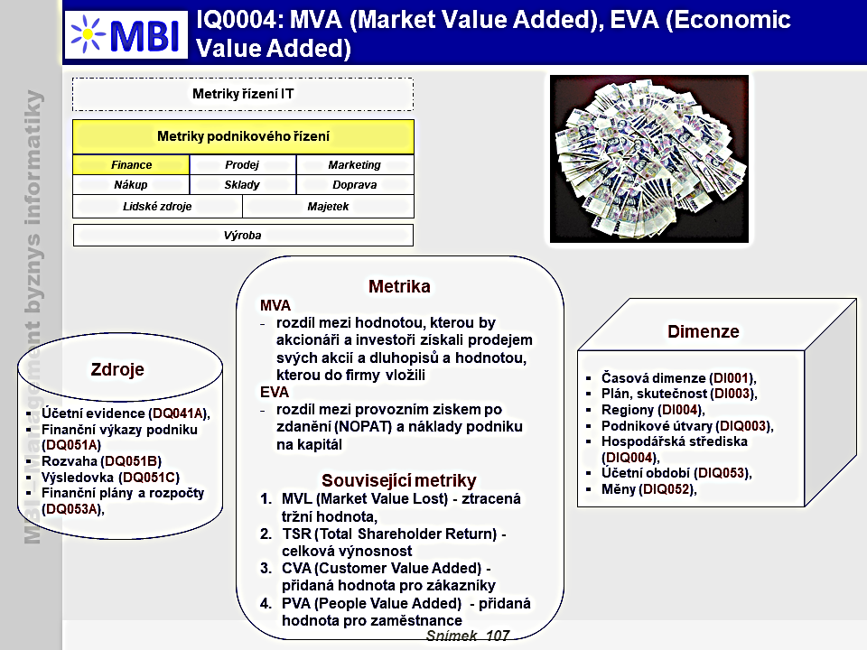 MVA (Market Value Added), EVA (Economic Value Added)