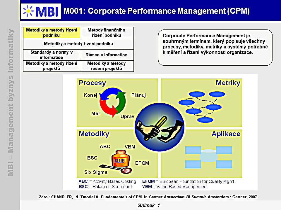 Corporate Performance Management (CPM)