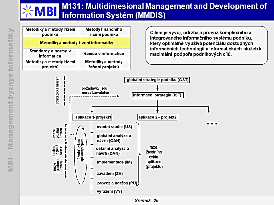 Multidimesional Management and Development of Information Systém (MMDIS)