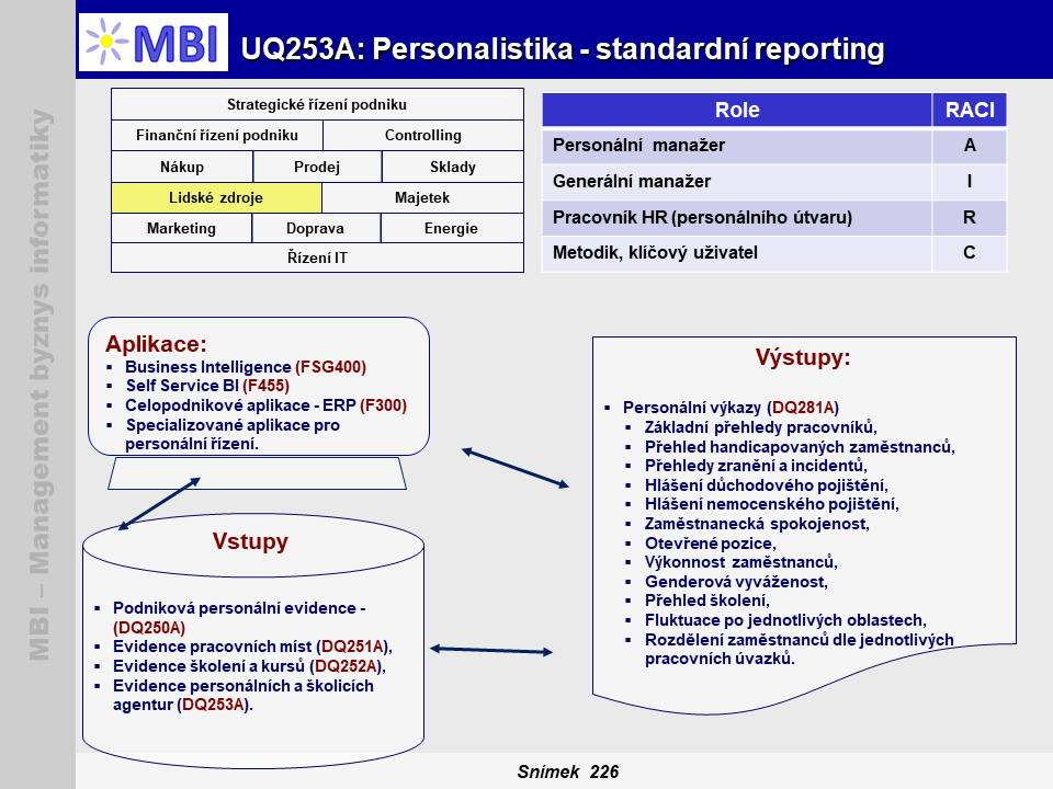 Personalistika - standardní reporting