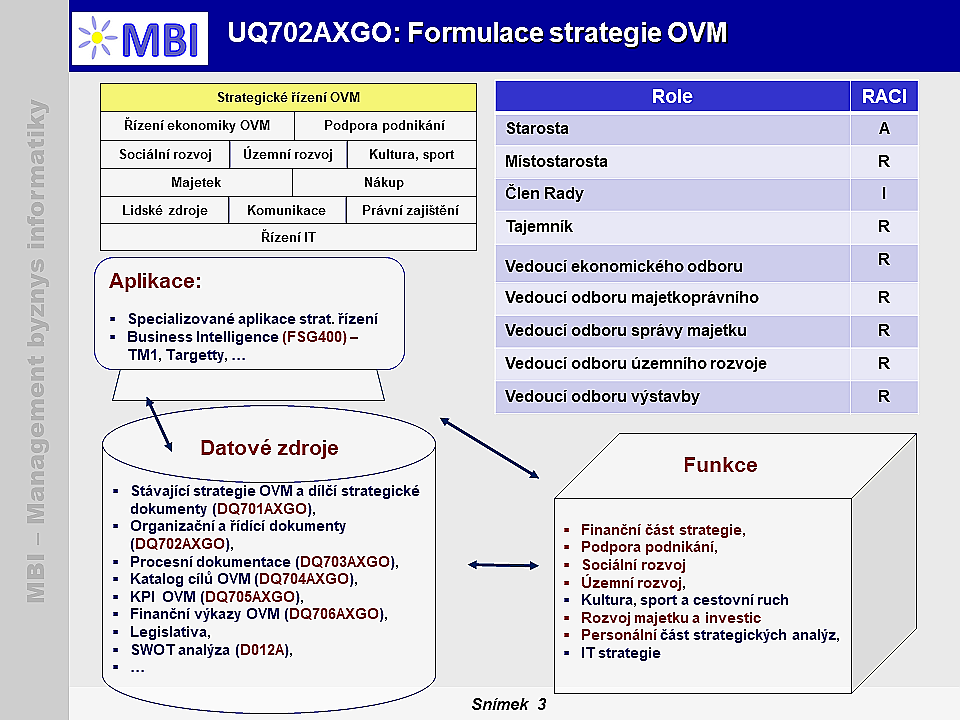 Formulace strategie OVM